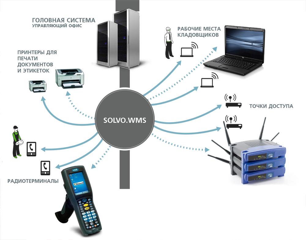 Архитектура системы Solvo.WMS